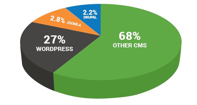 WordPress versus Joomla versus Drupal