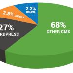 WordPress versus Joomla versus Drupal (Infographic)